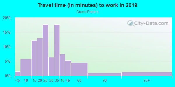 Commute time to work in Grand Entries in Las Vegas neighborhood in NV