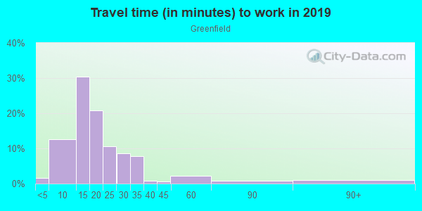 Commute time to work in Greenfield in Fayetteville neighborhood in AR