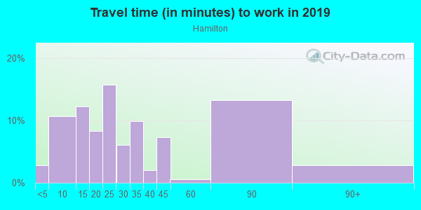 Commute time to work in Hamilton in Novato neighborhood in CA