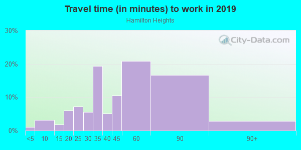 Commute time to work in Hamilton Heights in New York neighborhood in NY