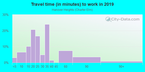 Commute time to work in Hanover Heights in Newport News neighborhood in VA