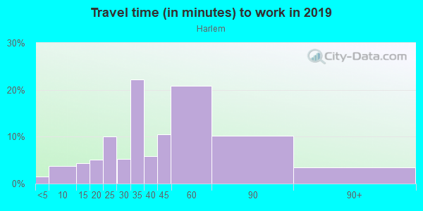 Commute time to work in Harlem in New York neighborhood in NY