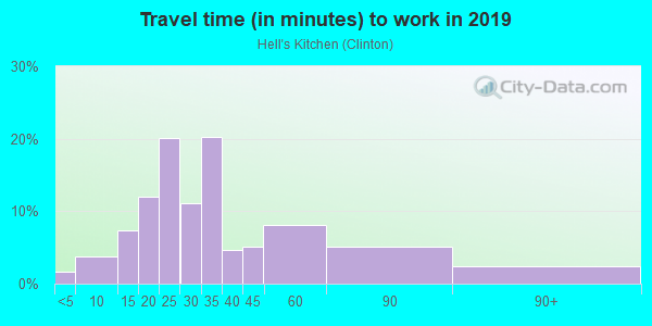 Commute time to work in Hell's Kitchen in New York neighborhood in NY