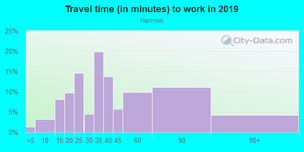 Commute time to work in Hermon in Los Angeles neighborhood in CA