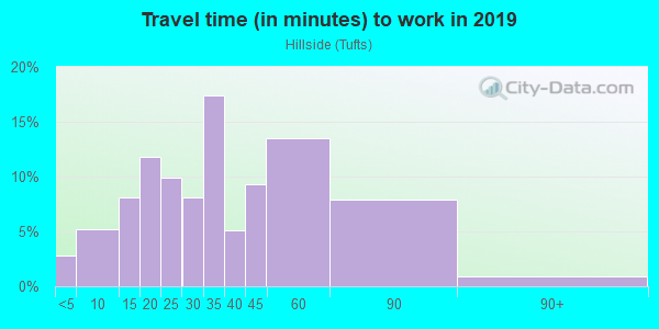 Commute time to work in Hillside in Somerville neighborhood in MA