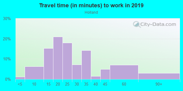 Commute time to work in Holland in Minneapolis neighborhood in MN