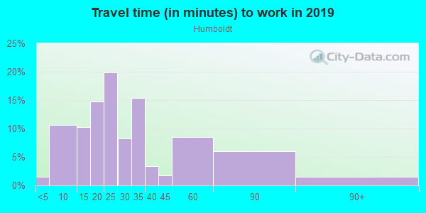 Commute time to work in Humboldt in Portland neighborhood in OR
