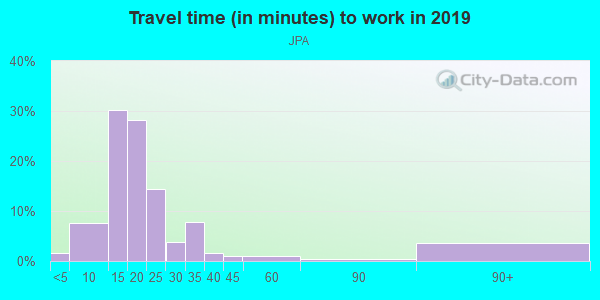 Commute time to work in JPA in Charlottesville neighborhood in VA
