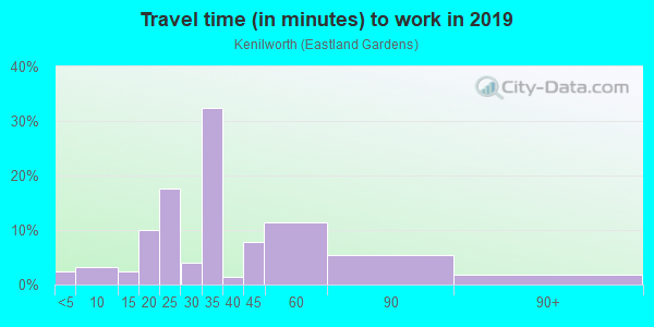 Commute time to work in Kenilworth in Washington neighborhood in DC