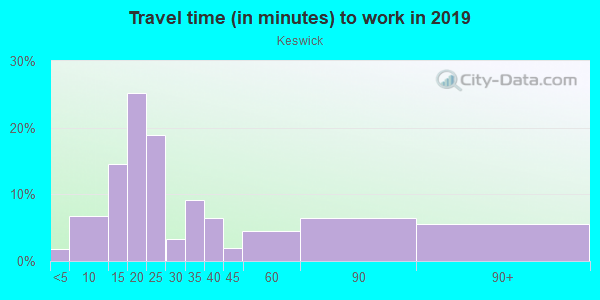 Commute time to work in Keswick in Baltimore neighborhood in MD