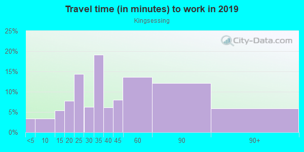 Commute time to work in Kingsessing in Philadelphia neighborhood in PA