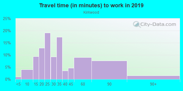 Commute time to work in Kirkwood in Atlanta neighborhood in GA