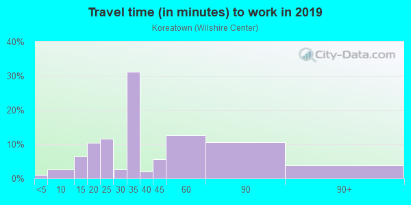 Commute time to work in Koreatown in Los Angeles neighborhood in CA