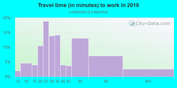 Commute time to work in La-Mancha in Mission Viejo neighborhood in CA