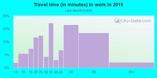 Commute time to work in Lake Merritt District in Oakland neighborhood in CA