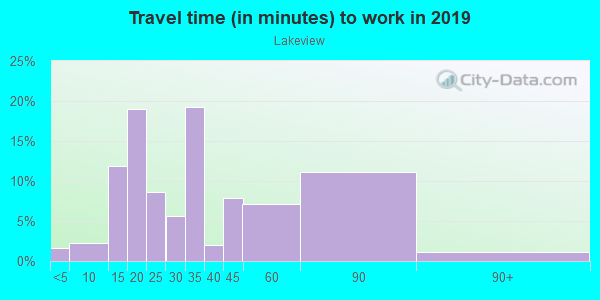 Commute time to work in Lakeview in Burlingame neighborhood in CA