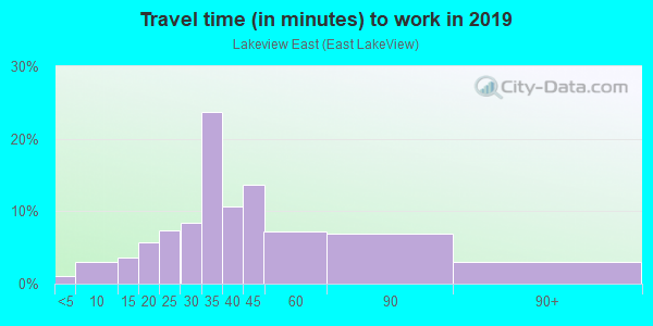 Commute time to work in Lakeview East in Chicago neighborhood in IL