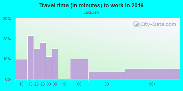 Commute time to work in Lakeview in Akron neighborhood in OH