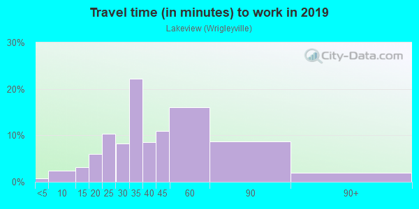 Commute time to work in Lakeview in Chicago neighborhood in IL