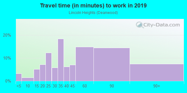 Commute time to work in Ivy City in Washington neighborhood in DC