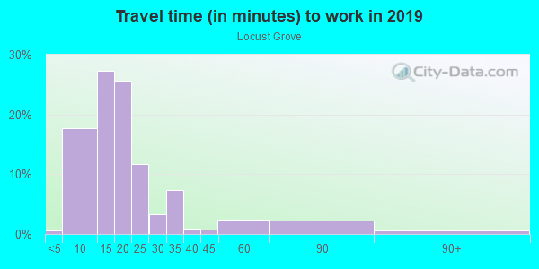 Commute time to work in Locust Grove in Charlottesville neighborhood in VA