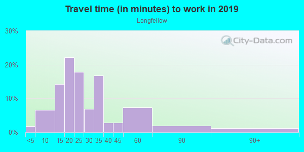 Commute time to work in Longfellow in Minneapolis neighborhood in MN