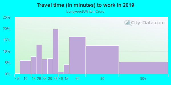 Commute time to work in Longwood/Winton Grove in Hayward neighborhood in CA