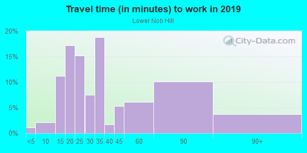 Commute time to work in Lower Nob Hill in San Francisco neighborhood in CA
