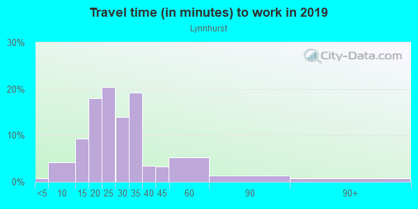 Commute time to work in Lynnhurst in Minneapolis neighborhood in MN