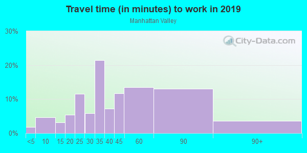 Commute time to work in Manhattan Valley in New York neighborhood in NY