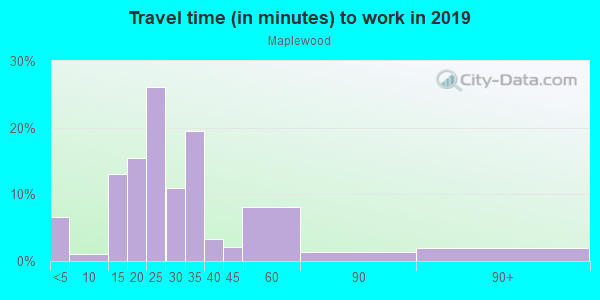 Commute time to work in Maplewood in Portland neighborhood in OR