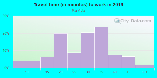 Commute time to work in Mar Vista in Los Angeles neighborhood in CA