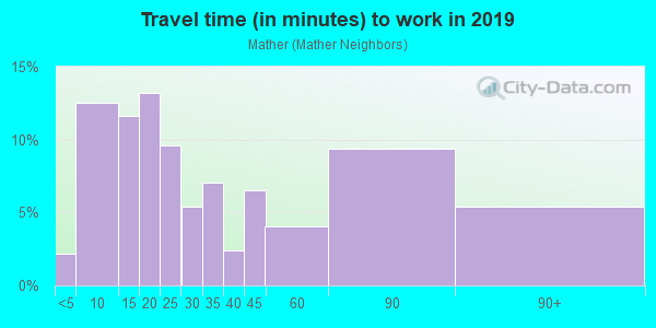 Commute time to work in Mather in Evanston neighborhood in IL