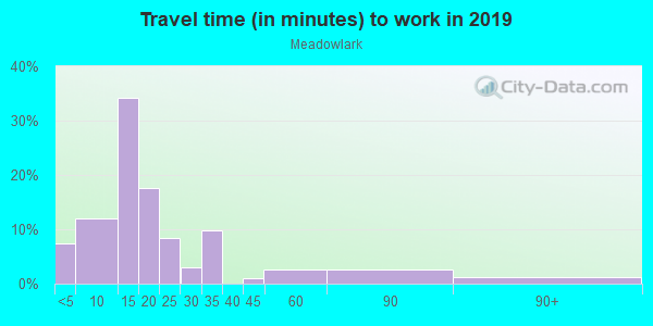 Commute time to work in Meadowlark in Fayetteville neighborhood in AR