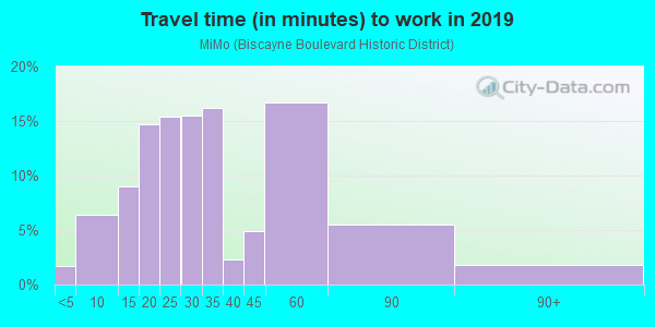 Commute time to work in MiMo in Miami neighborhood in FL
