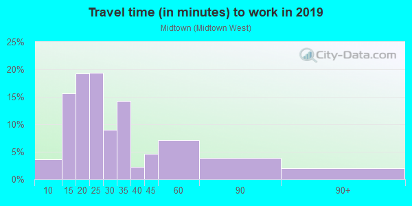 Commute time to work in Midtown in Palo Alto neighborhood in CA