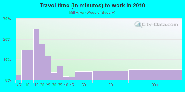 Commute time to work in Mill River in New Haven neighborhood in CT