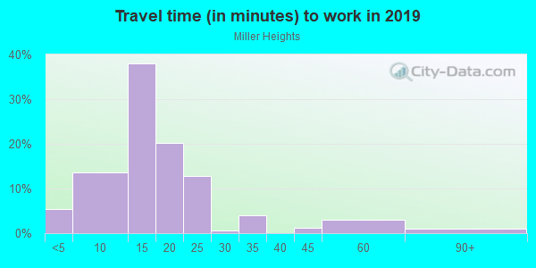 Commute time to work in Middlesex in Des Moines neighborhood in IA
