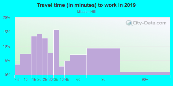 Commute time to work in Mission Hill in Boston neighborhood in MA