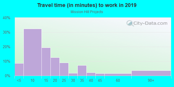 Commute time to work in Mission Hill Projects in Boston neighborhood in MA