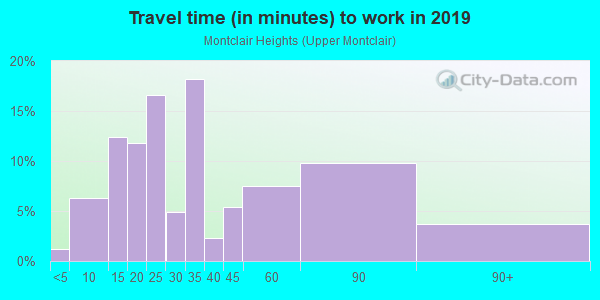 Commute time to work in Montclair Heights in Clifton neighborhood in NJ