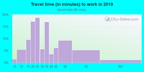 Commute time to work in Mount Helix in La Mesa neighborhood in CA