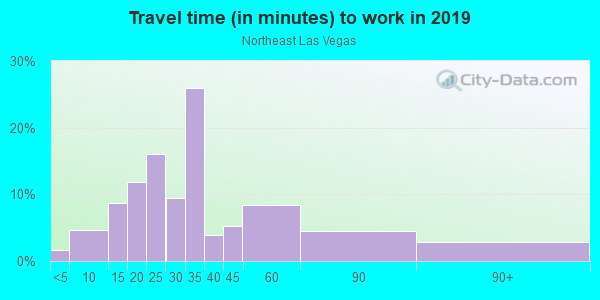 Commute time to work in Northeast Las Vegas in Las Vegas neighborhood in NV