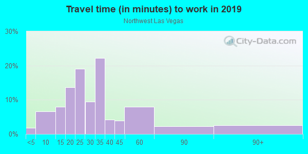 Commute time to work in Northwest Las Vegas in Las Vegas neighborhood in NV