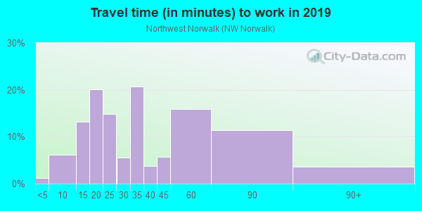 Commute time to work in Northwest Norwalk in Norwalk neighborhood in CA