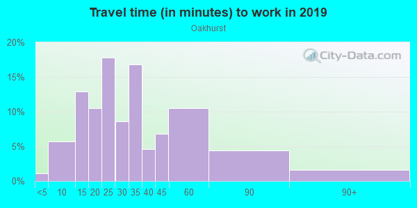 Commute time to work in Oakhurst in Savannah neighborhood in GA