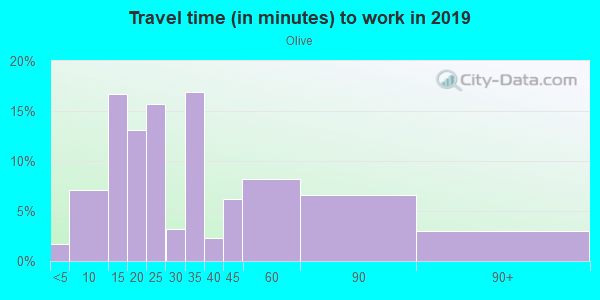 Commute time to work in Olive in Orange neighborhood in CA