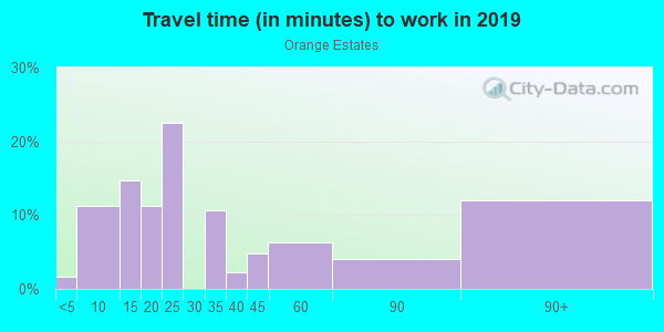 Commute time to work in Orange Estates in Saint Petersburg neighborhood in FL