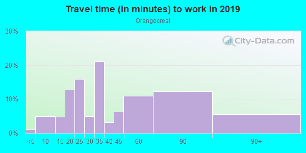 Commute time to work in Orangecrest in Riverside neighborhood in CA