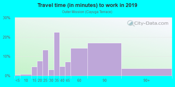 Commute time to work in Outer Mission in San Francisco neighborhood in CA